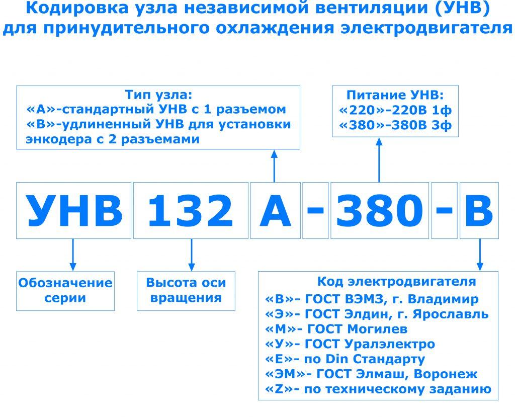 Кодировка УНВ 132