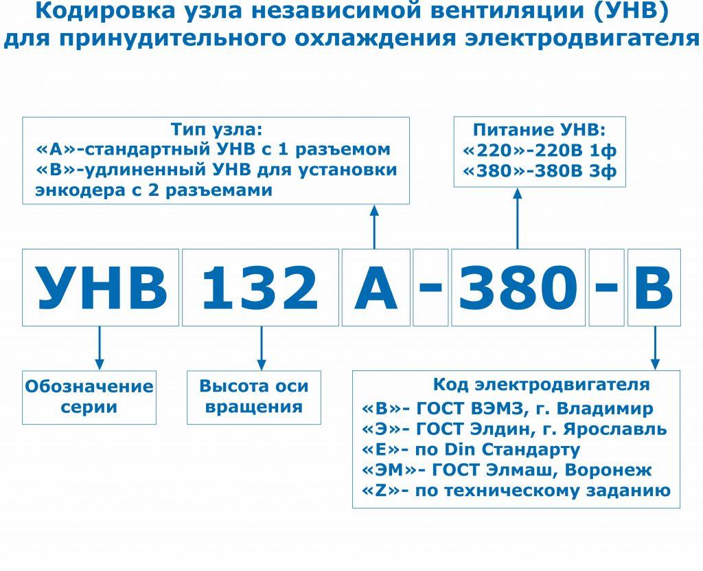 Кодировка УНВ 160-315