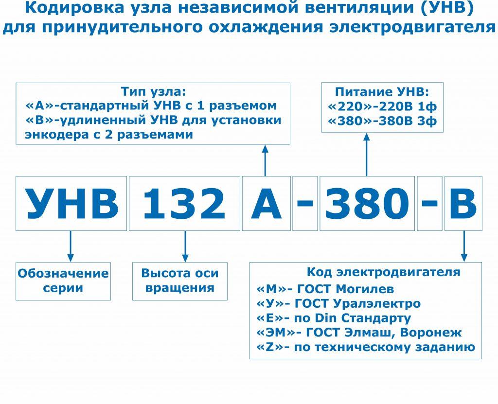 Кодировка УНВ 56-112